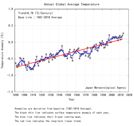 2014 Hottest Year on Record